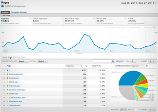 Conversions: Analytics are more than just visits